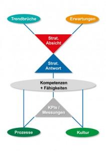 Digital Transformation StrategieKompakt